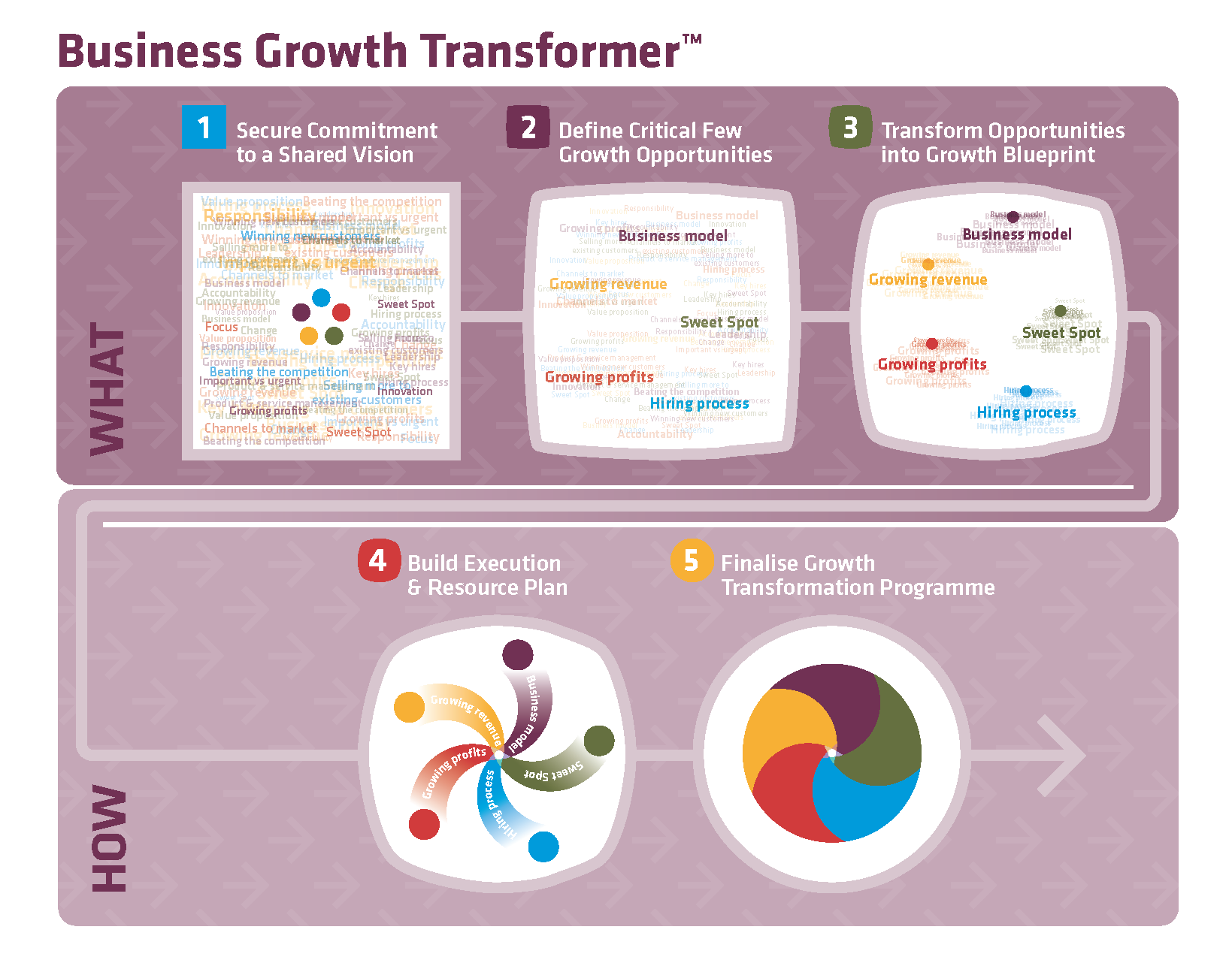 Business_Growth_Transformer_diagram